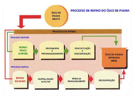 Processo Refino Palma Port 520