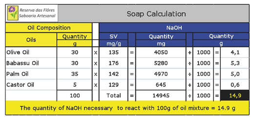 introduction to soap manufacture Experiment : soap making (saponification) in this experiment we prepare soap from animal fat (lard) or vegetable oil animal fats and vegetable oils are esters of carboxylic acids they have a high molecular weight and contain the.