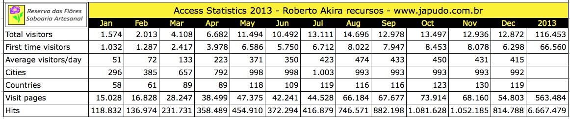 estatistica 2013 en