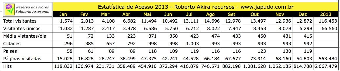 estatistica 2013 pt