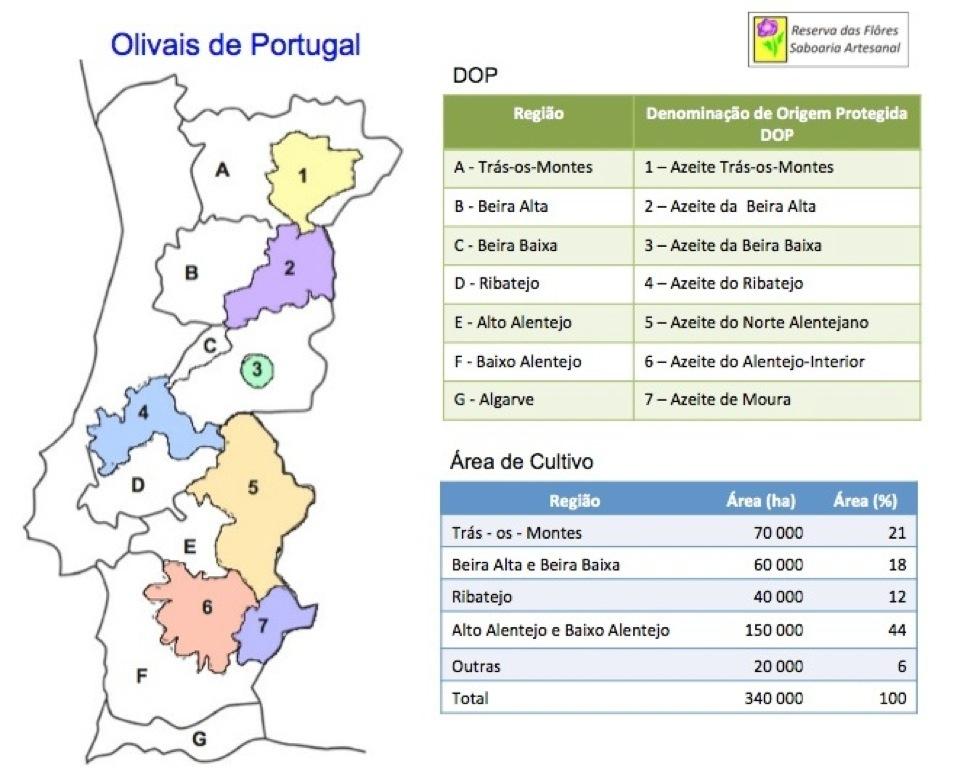 portuguese DOP