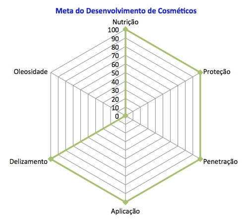 dimensoes cosmeticos verde titulo